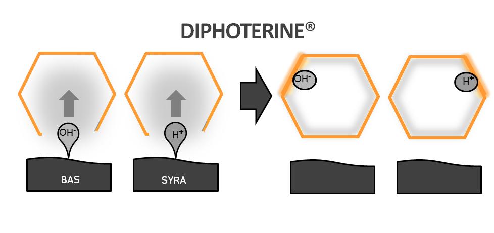 Diphoterine bas syra spolvätska ögonskölj Första Hjälpen neutraliserar frätande syror baser saltsyra svavelsyra natriumhydroxid lut ammoniak Diphoterine lösningsmedel oxidanter kelaterare reducerare kemikalier