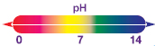 pH skala neutraliering neutralisera neutraliserar indikator