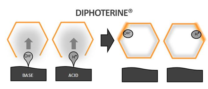 DIPHOTERINE AND HEXAFLUORINE | Medical Care System